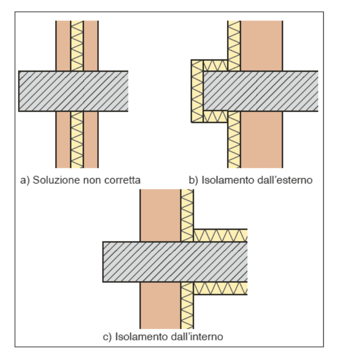 riduzione ponte termico